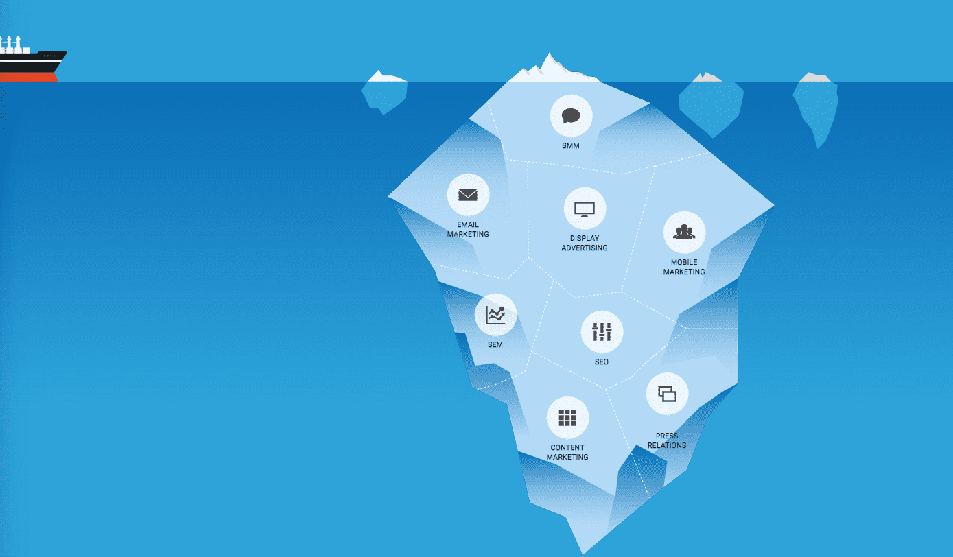 Ship heading towards a large iceberg with icons for the various types of marketing channels