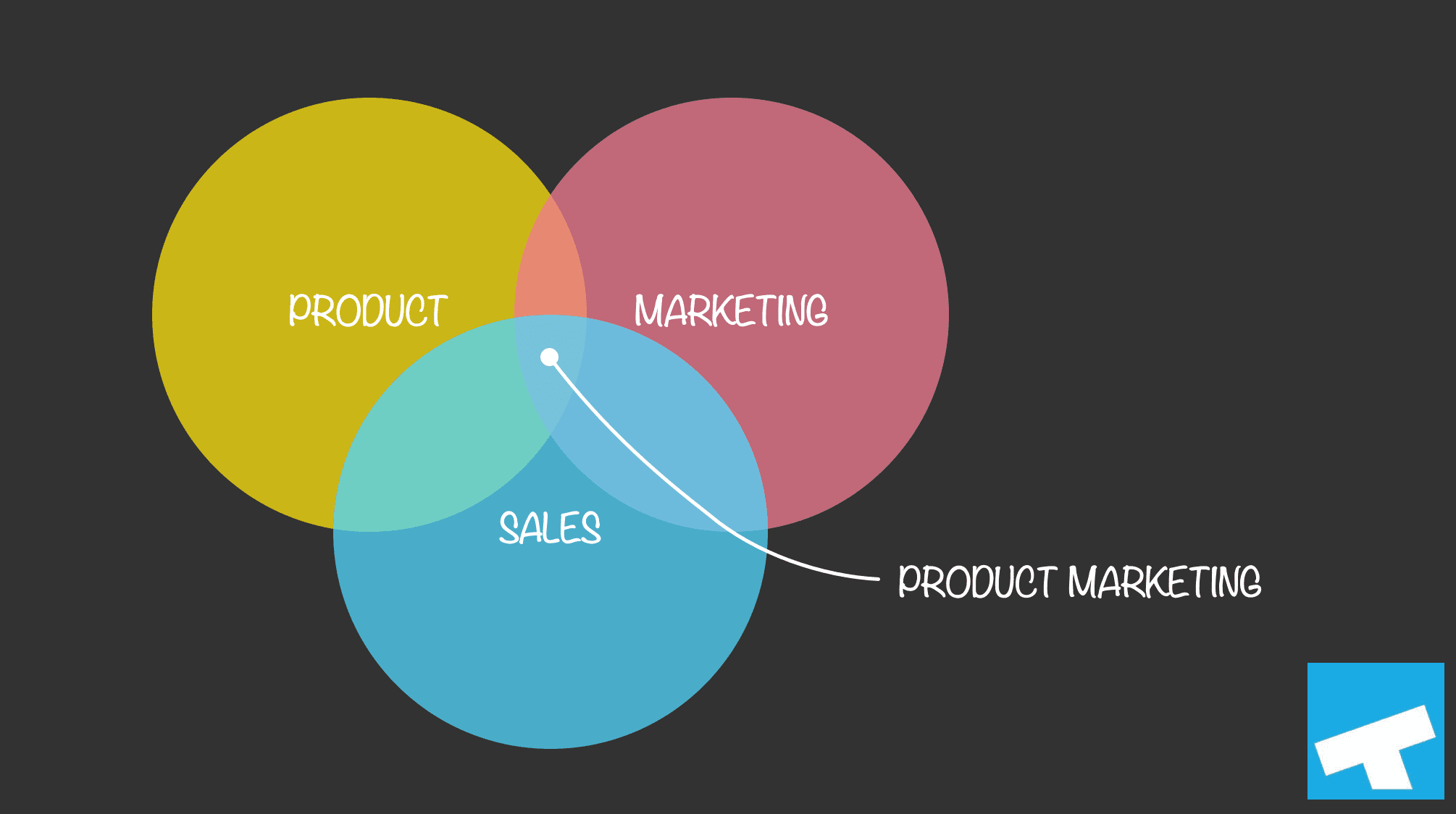 Product Marketing is at the Intersection of Product, Marketing, and Sales Organizations